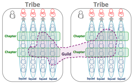 Crisp's Blog » Scaling Agile @ Spotify with Tribes, Squads, Chapters & Guilds