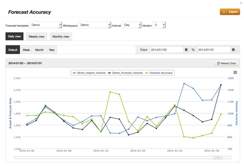Web-based Forecasting Solution   Shinetech Blog