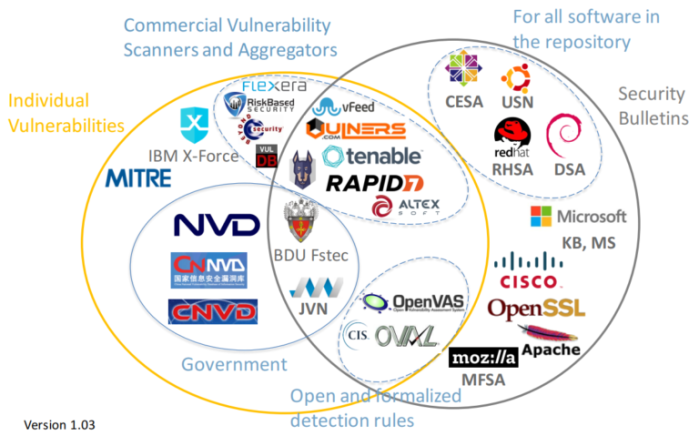 vulnerability_databases103-768x479